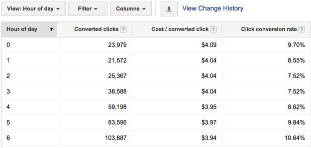 Google Ads Optimization hour of day data