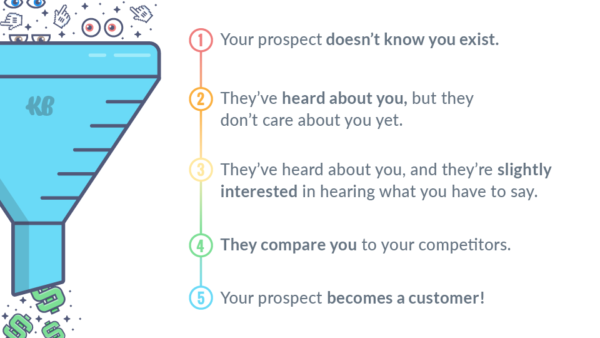 Keep in mind what funnel stage your prospects are in.
