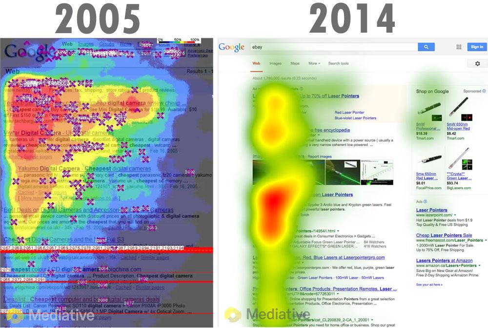 Heat Map 2005 2014