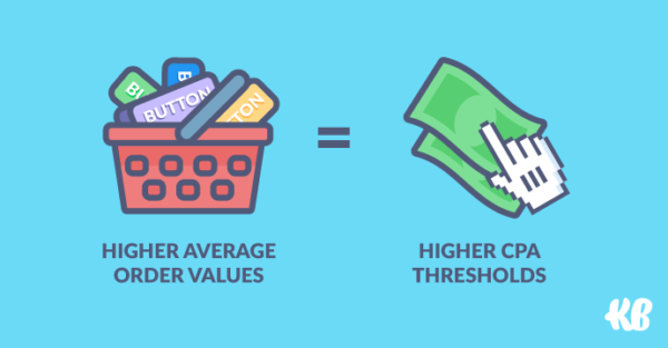 Higher average order values = higher CPA thresholds