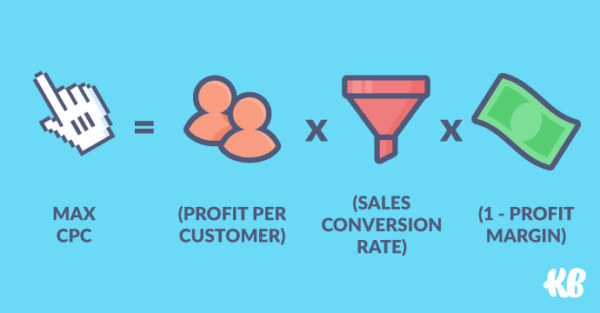 Max CPC = (profit per customer) x (sales conversion rate) x (1 - profit margin)