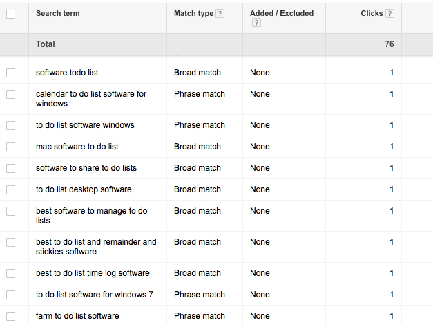 search terms results in AdWords