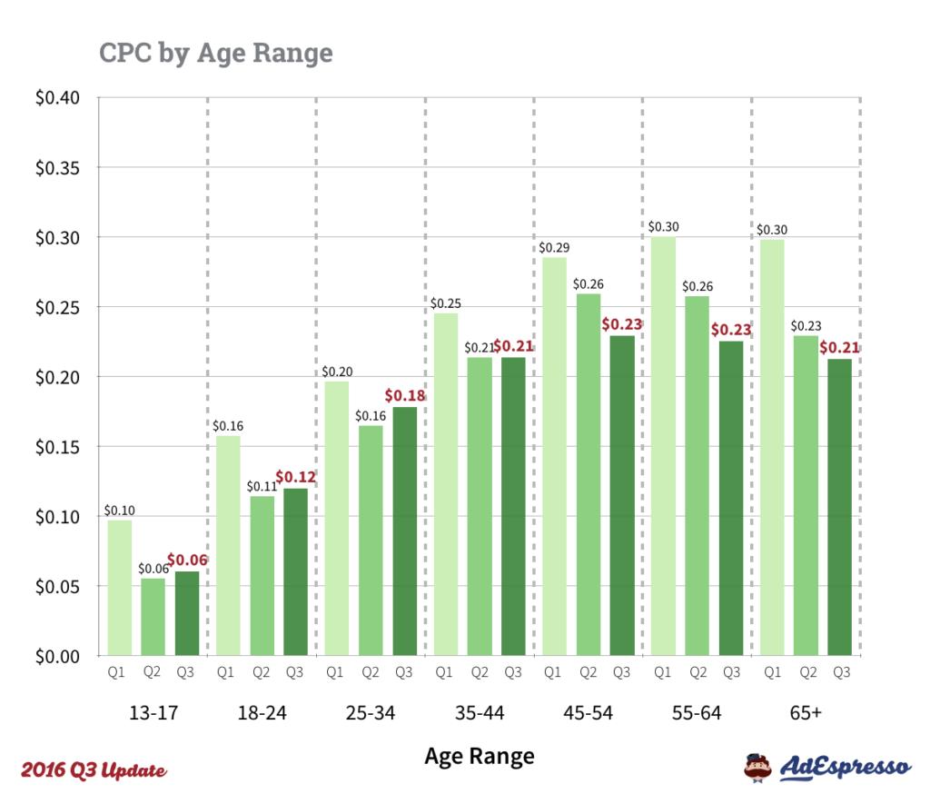 2016 Q3 CPC Facebook Ad Cost ages 1024x874