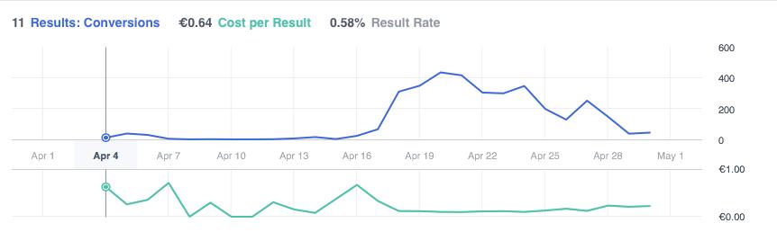 Ad campaign performane graph