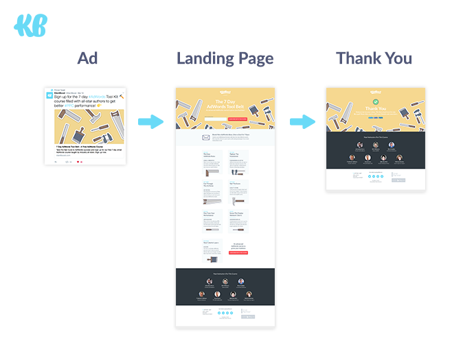 Example of a Real Conversion Funnel