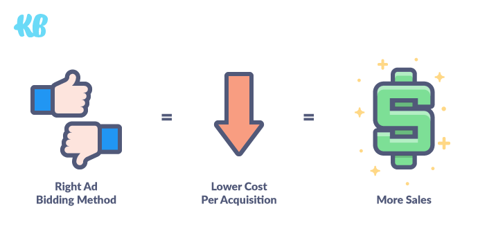 Right Ad Bidding Method = Lower Cost Per Acquisition = More Sales
