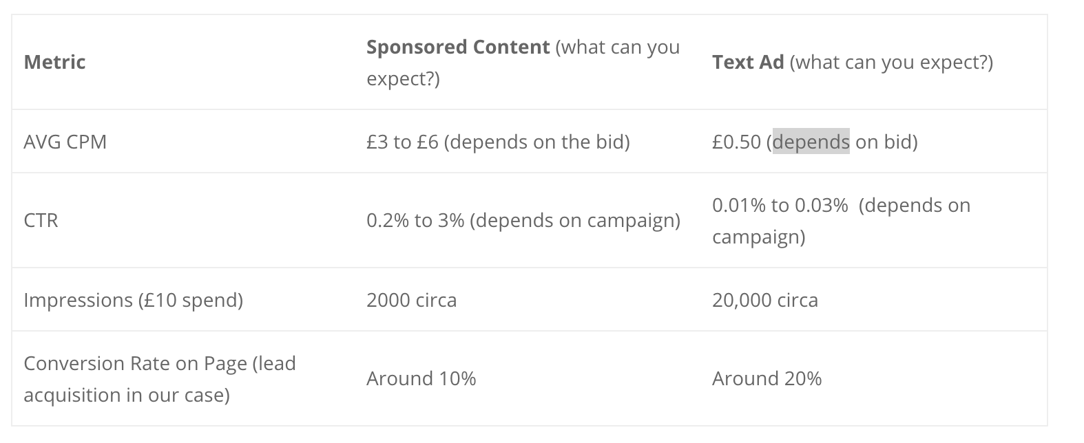Sponsored Content vs Text Ad on Price, CTR and Conversion Rate LinkedIn ads