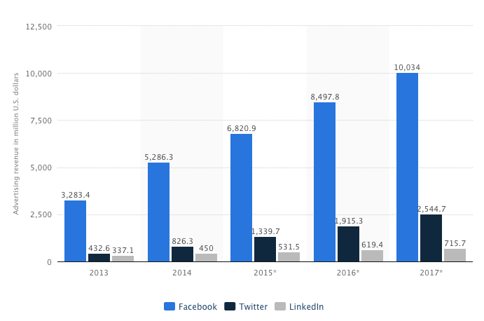 Advertising revenues of selected social networks in U.S. from 2013-2017