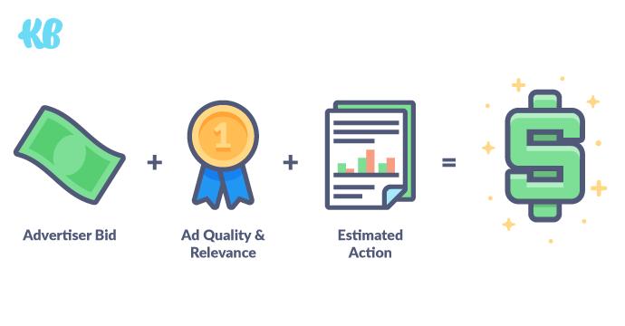 Three Factors to Determine Facebook Ad Auction Winner