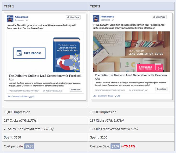 Facebook A/B Cost Per Result