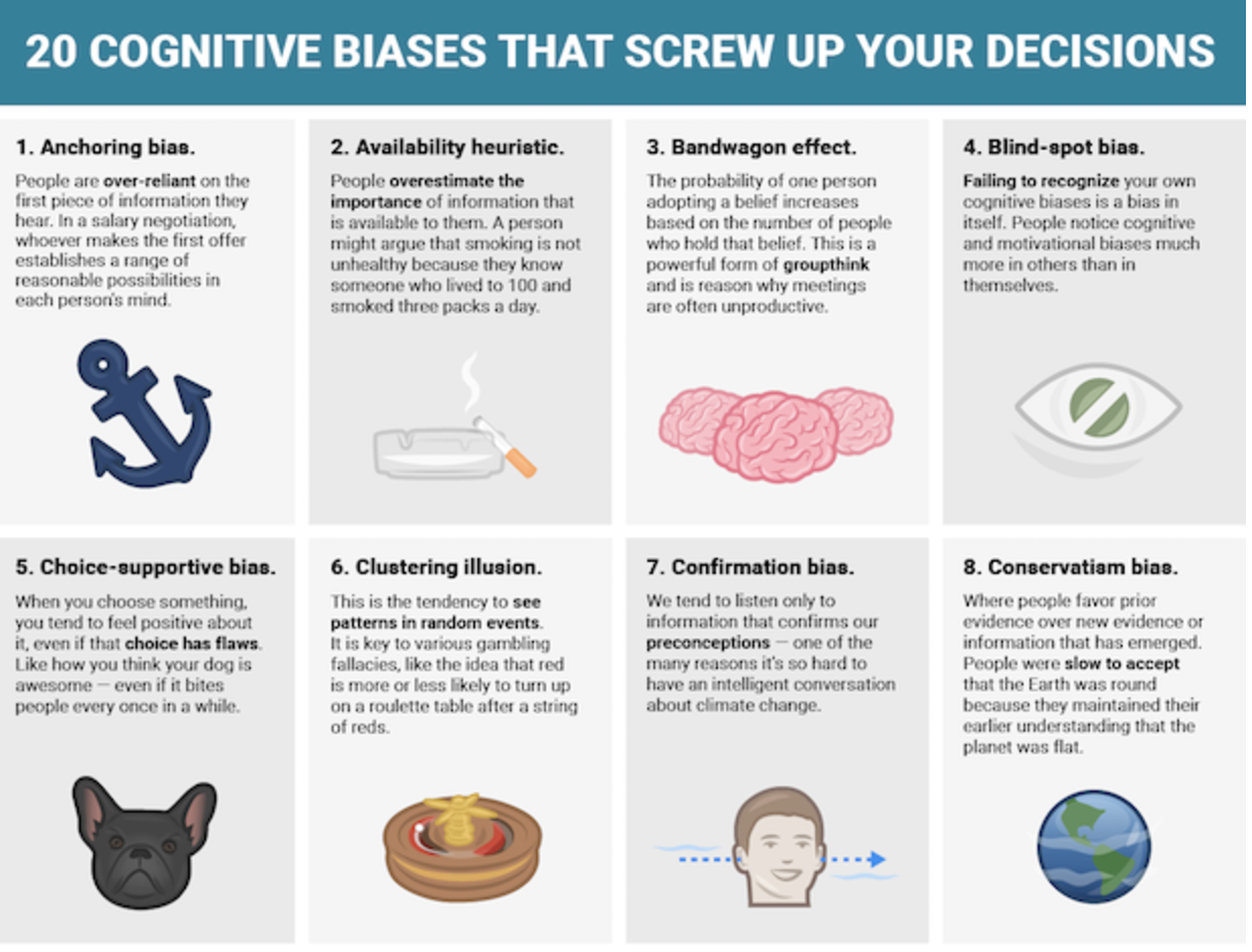 Which cognitive biases do you have?