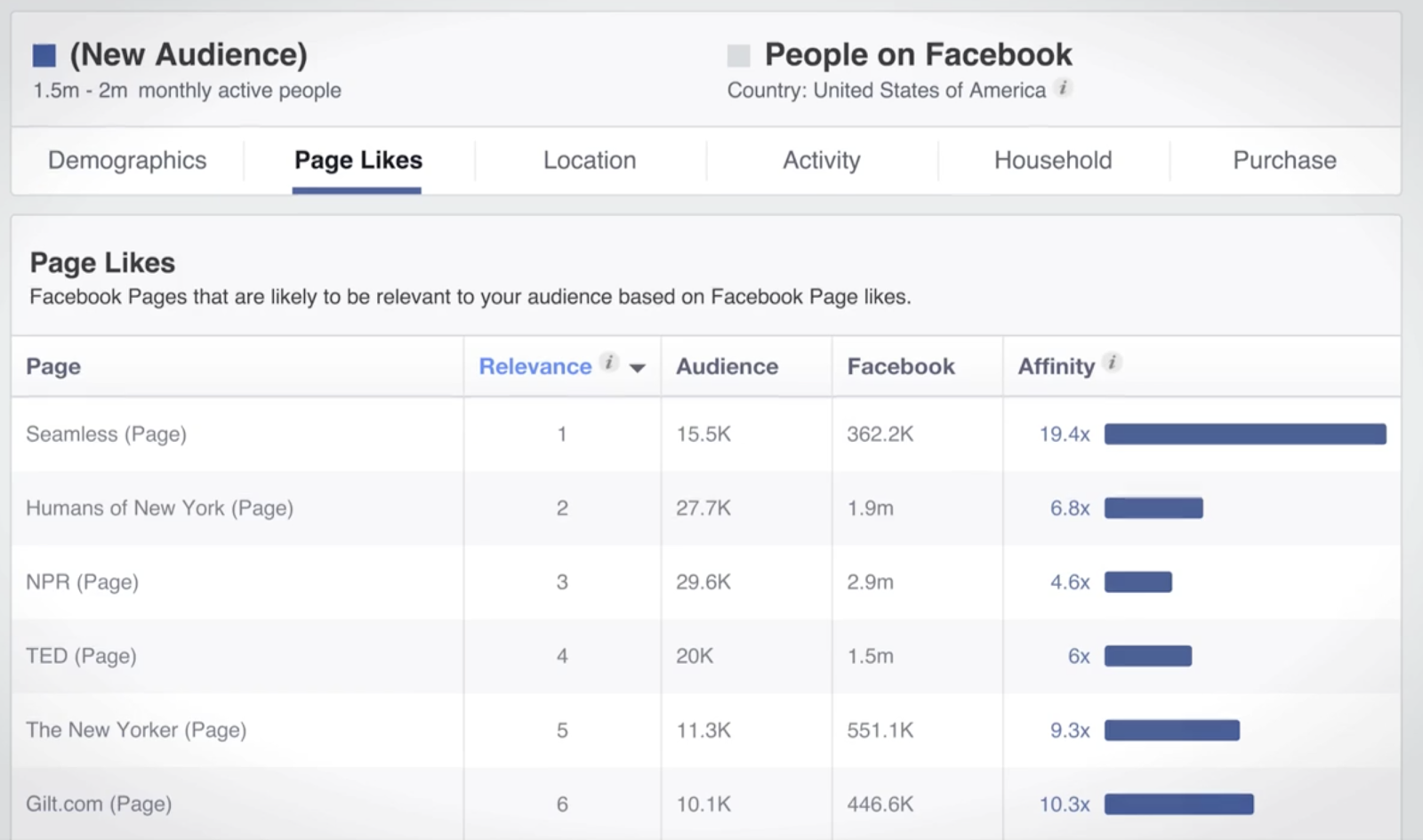 See what other Facebook Pages your audience likes
