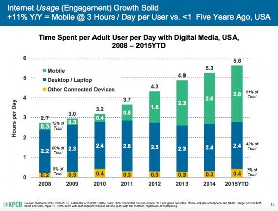 mobile usage 1