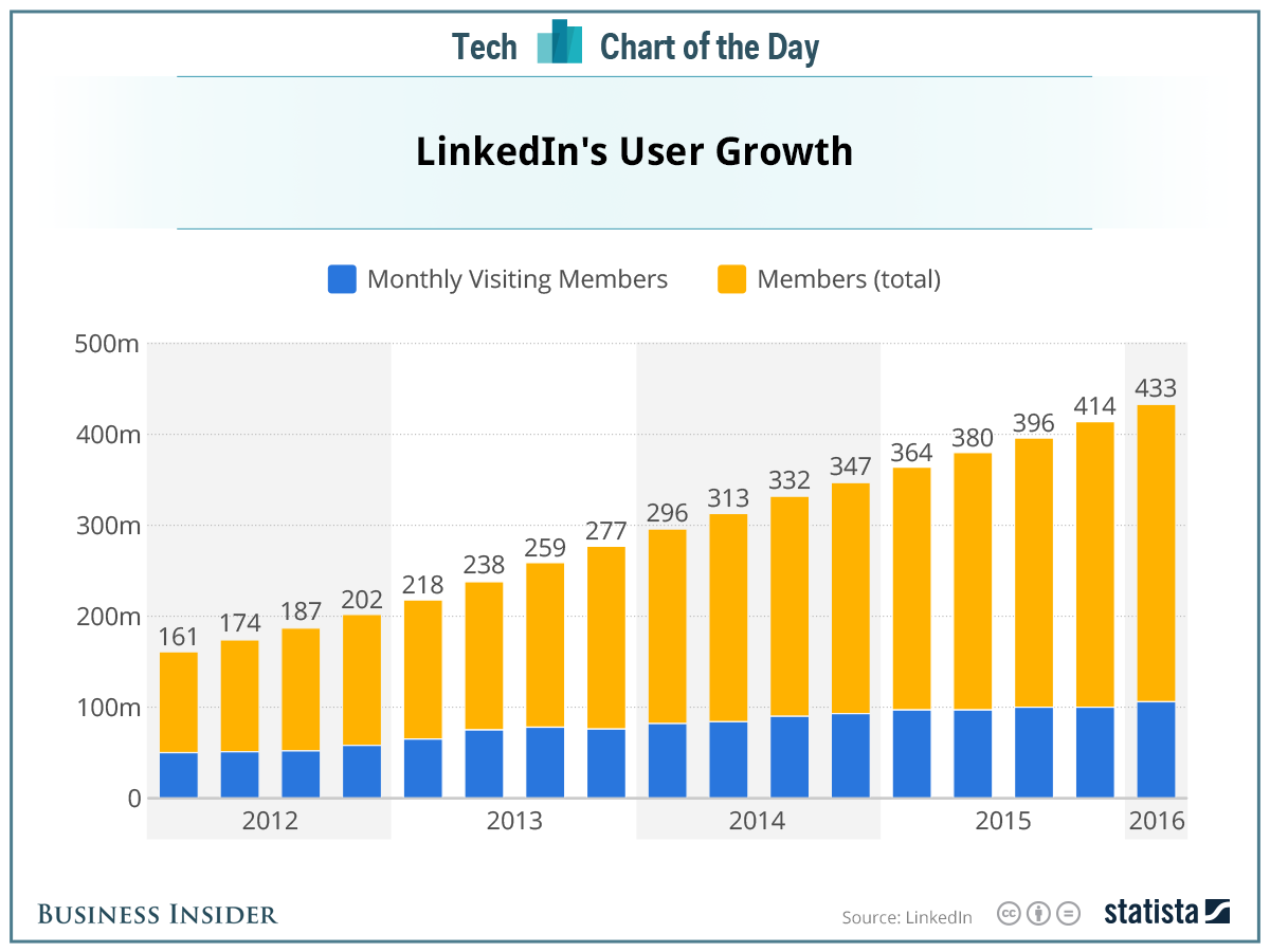 LinkedIn Has an Upward User Growth