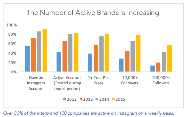 Look at this Instagram brand account growth…