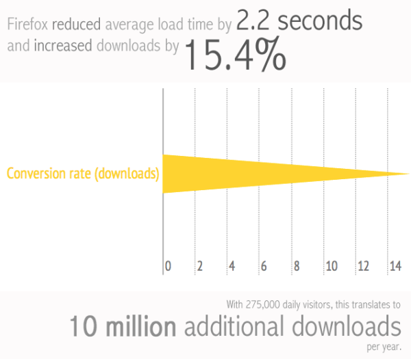 Average load time impacts conversions.