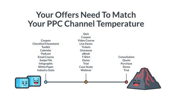 facebook ad temperature