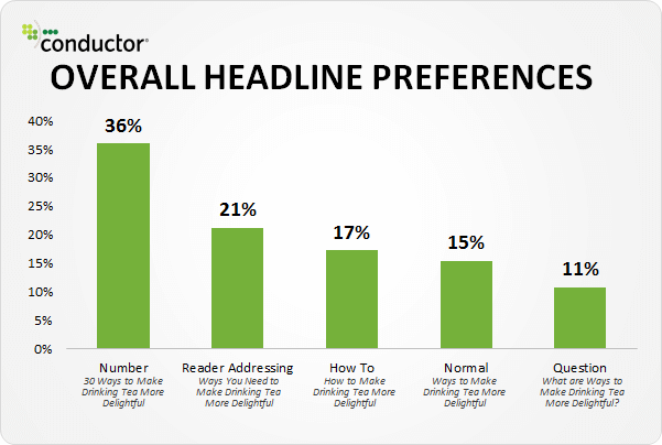 People prefer headlines with numbers
