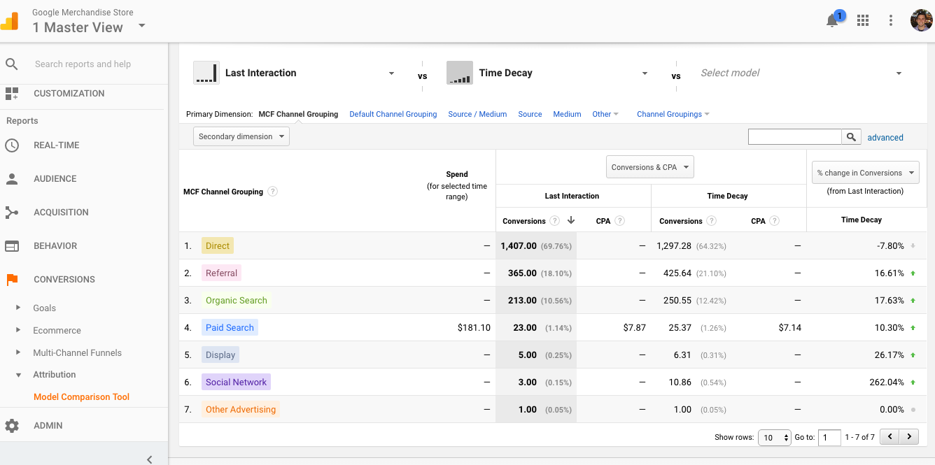 Comparing different ecommerce attribution models in Google Analytics