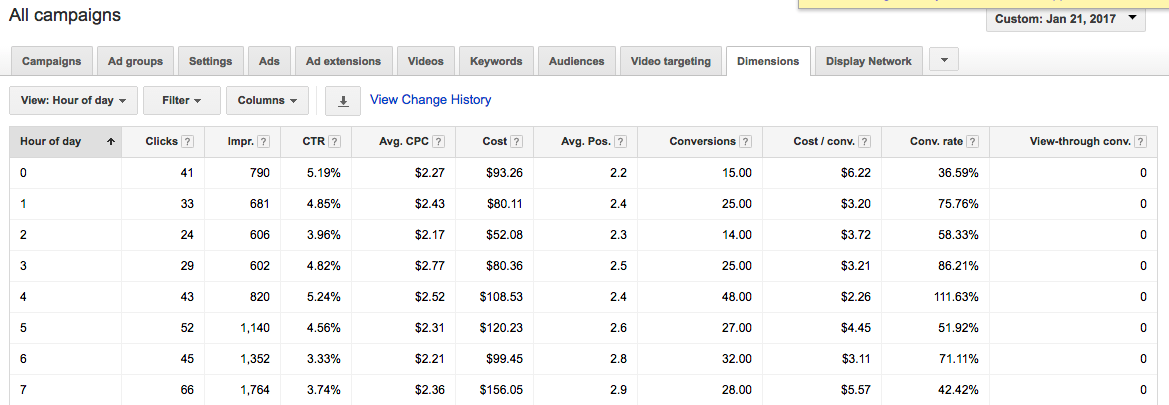 Google Ads Optimization Dimensions Tab for Time and Hour of Day Impressions.