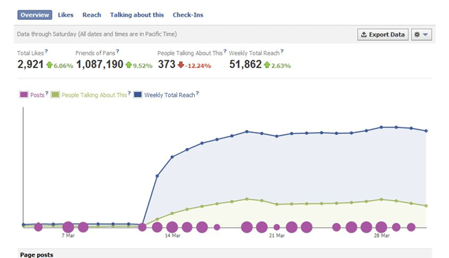 Learn to use Facebook Audience Insights