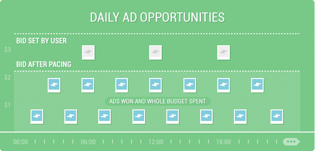 How the Facebook ad pacing works