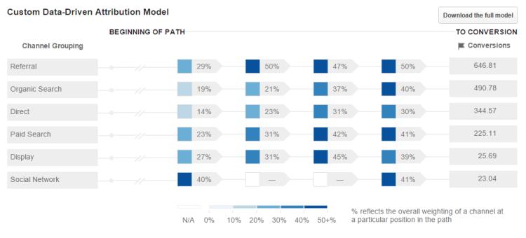 Create a custom data-driven attribution model