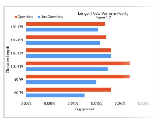 Shorter posts get higher engagement
