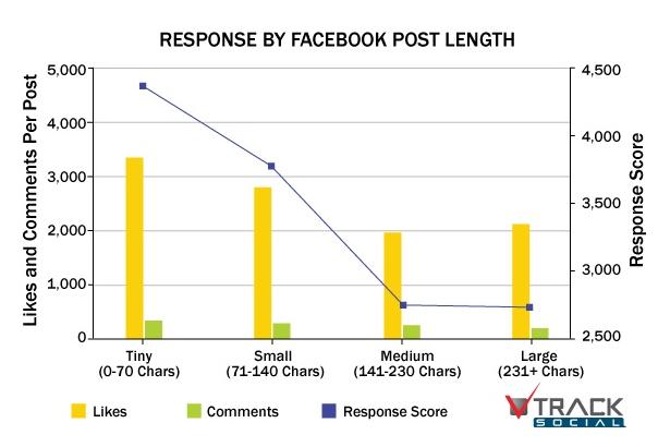 Facebook post length vs. engagement