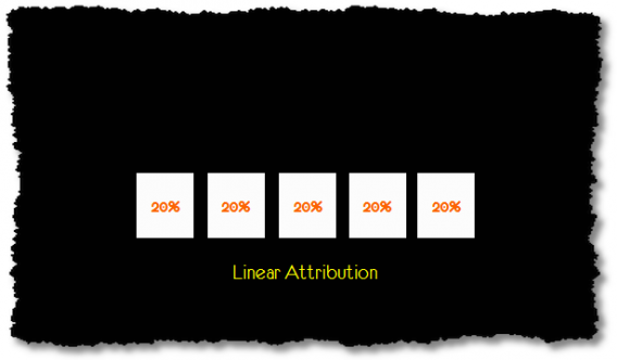Linear Attribution distributes credit equally among channels