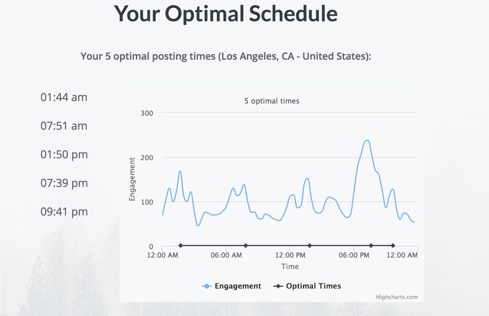 Find the optimal Facebook posting schedule