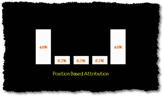 "Position-Based Attribution is known as the ""bathtub model"""