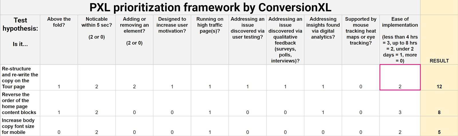Learn to prioritize your tests via ConversionXL