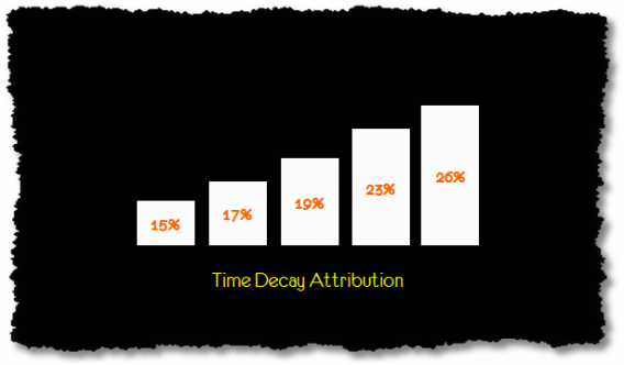 Time Decay Attribution increases weight as you move through funnel