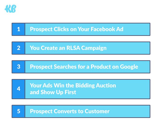 Facebook ads + RLSA = ?