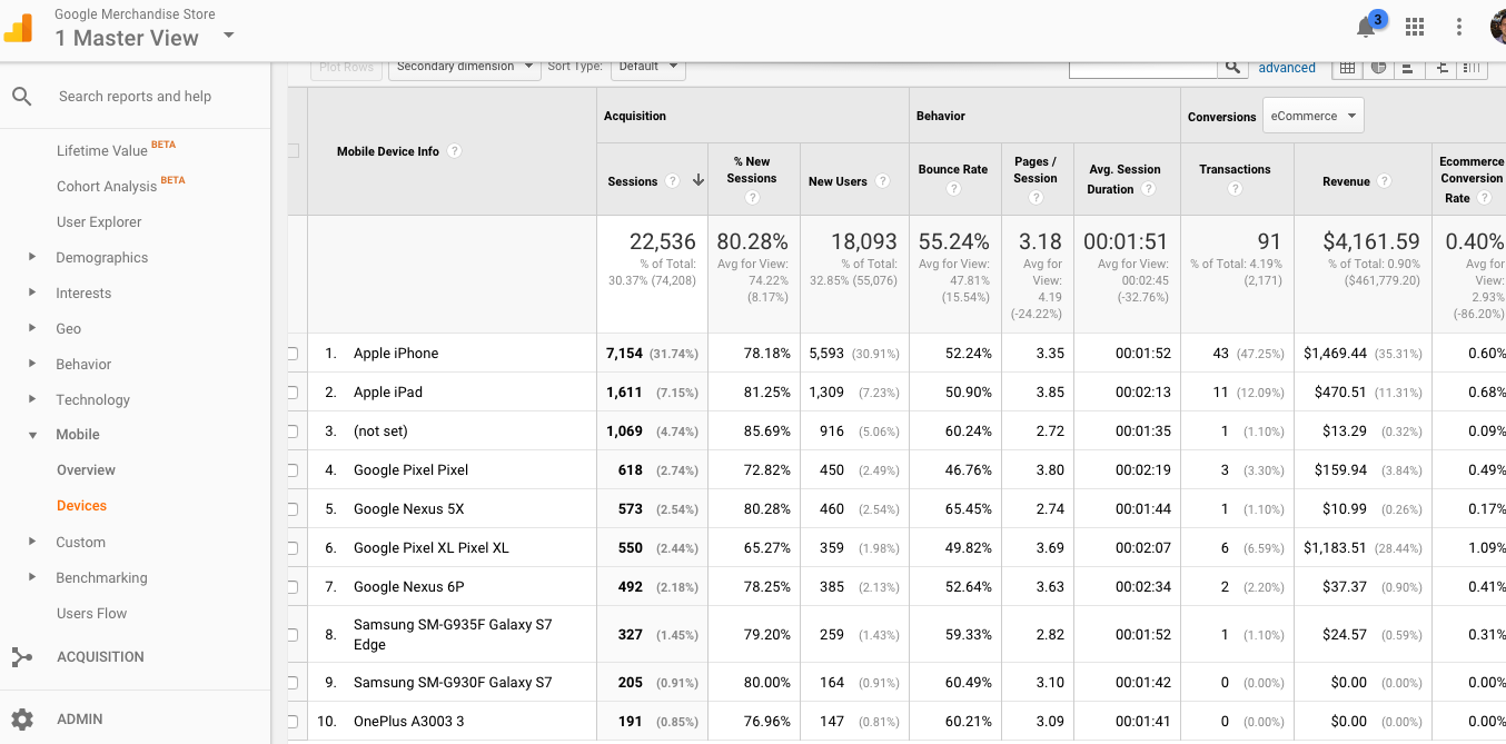 Mobile devices report shows you metrics by specific devices