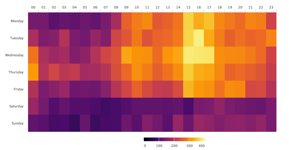 An example of a time-based heat map created in R - image source