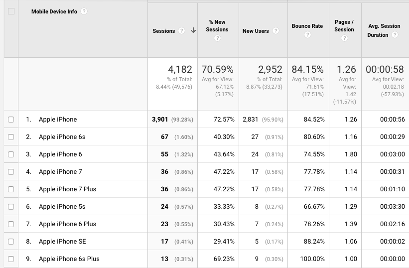 Google Analytics has some quirks with mobile device reporting still