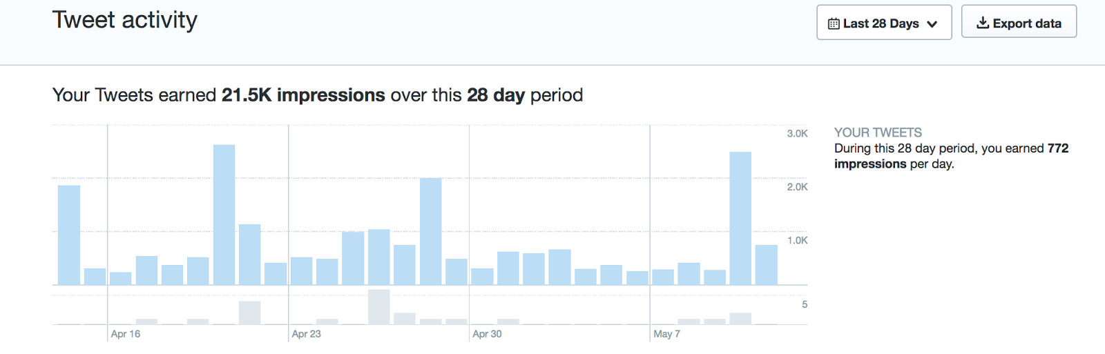 It shows how many earned impressions you have over a 28-day period as well as per day.