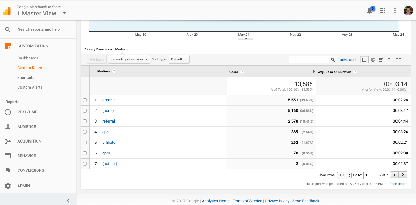 Here's the output of our custom Google Analytics report.
