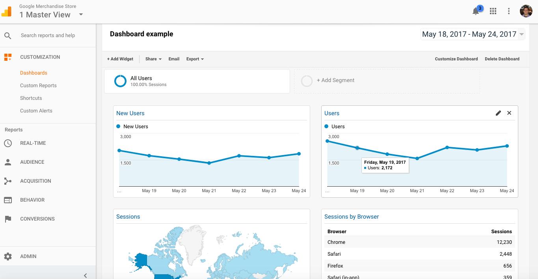 Using a starter Google Analytics dashboard