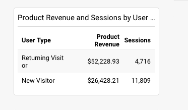 A Table widget built in a Google Analytics dashboard