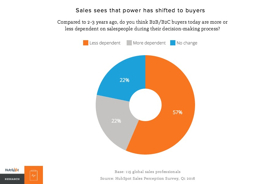 B2B buyers are becoming more independent