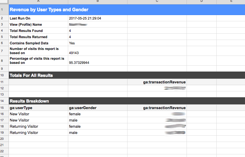 Revenue by user type and gender report