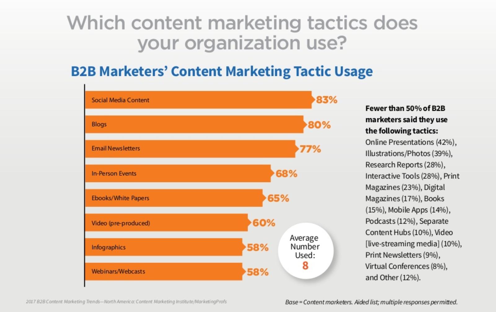 Social mediaisa popular B2B marketing channel