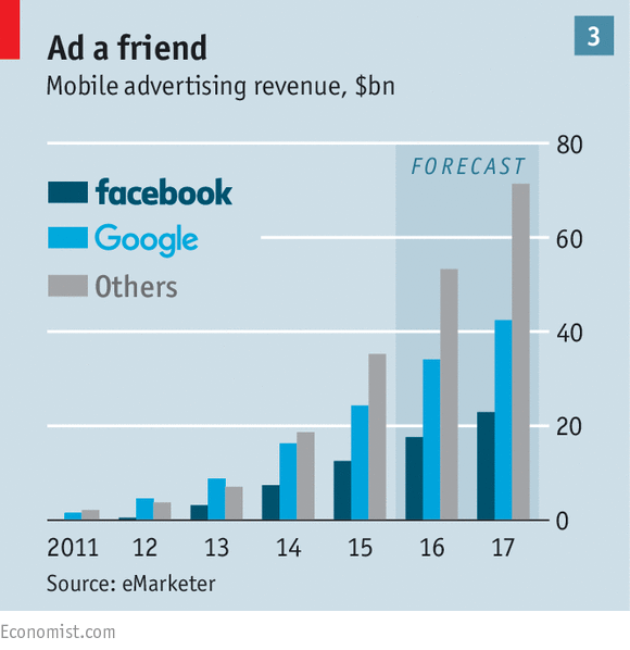 Facebook is catching up with Google.