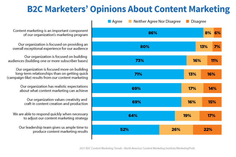 Marketers feel positive about content marketing.