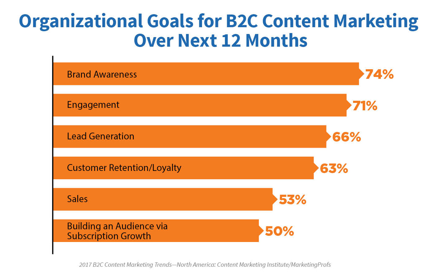 Content marketing has many benefits.