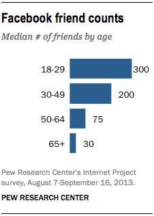 The median no. of friends
