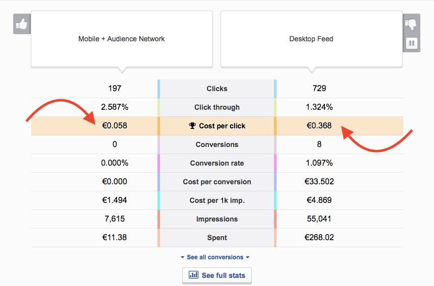 Desktop ads outperformed mobile ads